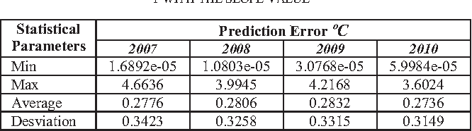 TABLE II. RESULTS OF TEMPERATURE ERROR FOR ANN MODEL TYPE 1 WITH THE SLOPE VALUE