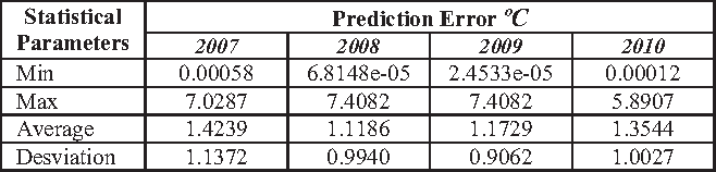 TABLE III. RESULTS OF TEMPERATURE ERROR PREDICTION FOR ANN MODEL TYPE 2 WITH RADIATION SOLAR SERIE