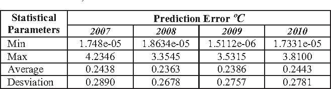 TABLE IV. RESULTS OF TEMPERATURE ERROR PREDICTION FOR ANN MODEL TYPE 3, TEMPERATURE SERIE WITH RADIATION SOLAR SERIE