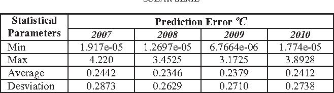 TABLE V. RESULTS OF TEMPERATURE ERROR PREDICTION FOR ANN MODEL TYPE 3, WITH TEMPERATURE, RAIN, SEASON AND RADIATION SOLAR SERIE