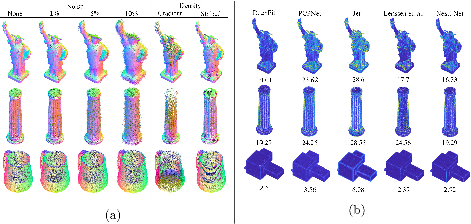 Figure 3 for DeepFit: 3D Surface Fitting via Neural Network Weighted Least Squares