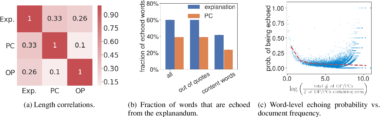 """Figure 1 for What Gets Echoed? Understanding the """"Pointers"""" in Explanations of Persuasive Arguments"""