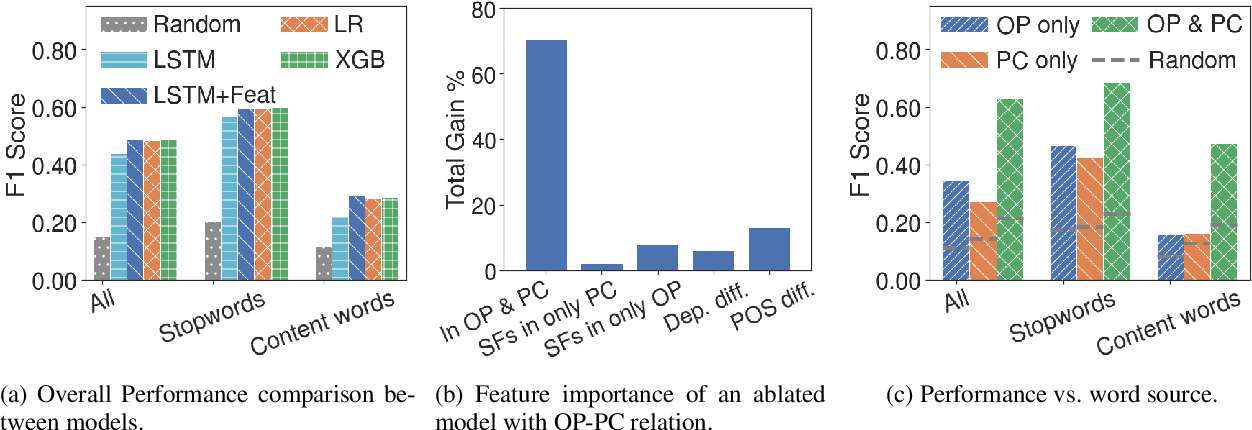 """Figure 3 for What Gets Echoed? Understanding the """"Pointers"""" in Explanations of Persuasive Arguments"""