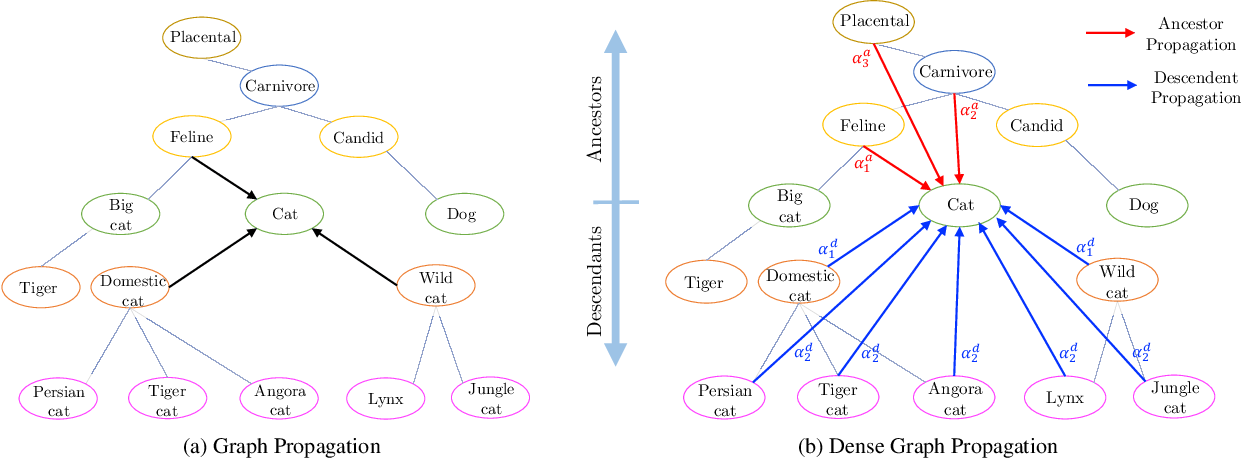 Figure 1 for Rethinking Knowledge Graph Propagation for Zero-Shot Learning