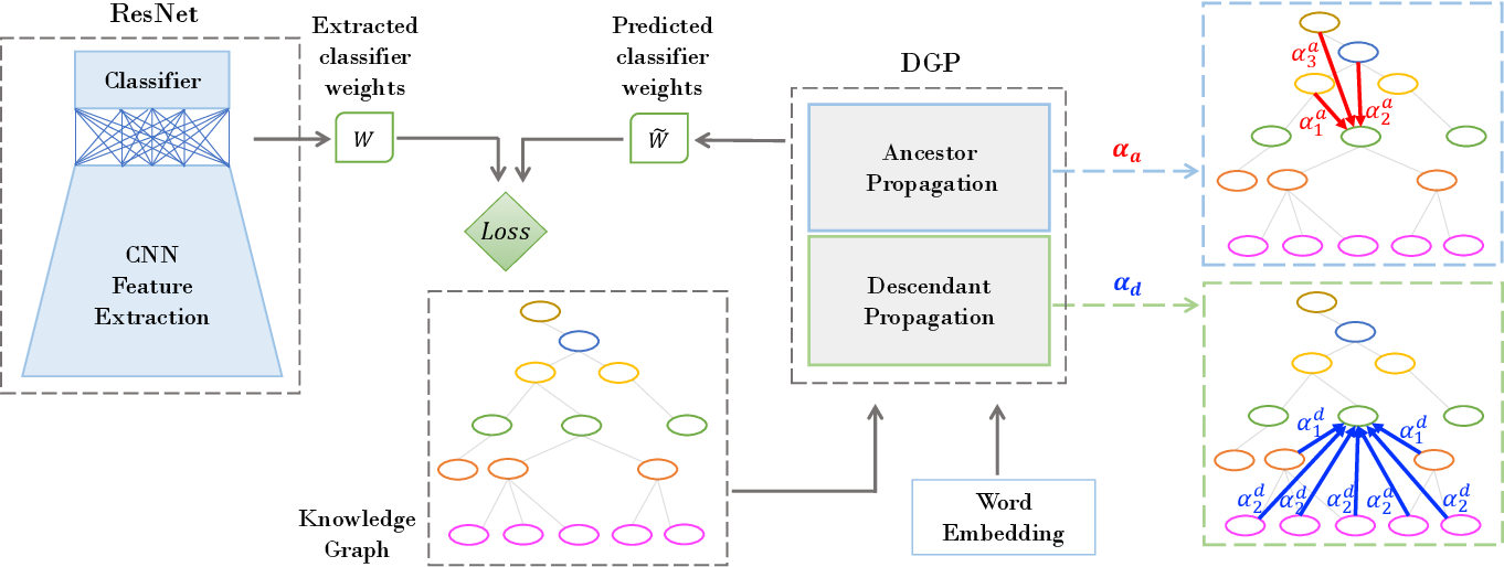 Figure 3 for Rethinking Knowledge Graph Propagation for Zero-Shot Learning