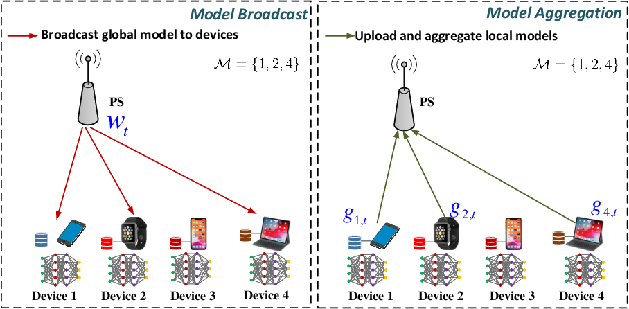 Figure 1 for Reconfigurable Intelligent Surface Enabled Federated Learning: A Unified Communication-Learning Design Approach