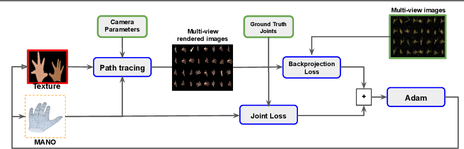 Figure 2 for Multi-view Image-based Hand Geometry Refinement using Differentiable Monte Carlo Ray Tracing