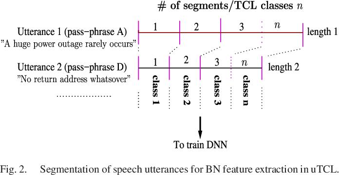 Figure 1 for Time-Contrastive Learning Based Deep Bottleneck Features for Text-Dependent Speaker Verification