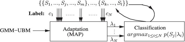Figure 3 for Time-Contrastive Learning Based Deep Bottleneck Features for Text-Dependent Speaker Verification