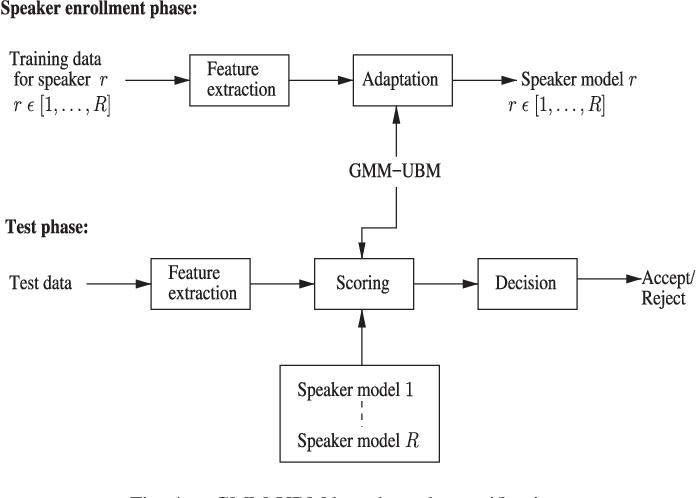 Figure 4 for Time-Contrastive Learning Based Deep Bottleneck Features for Text-Dependent Speaker Verification