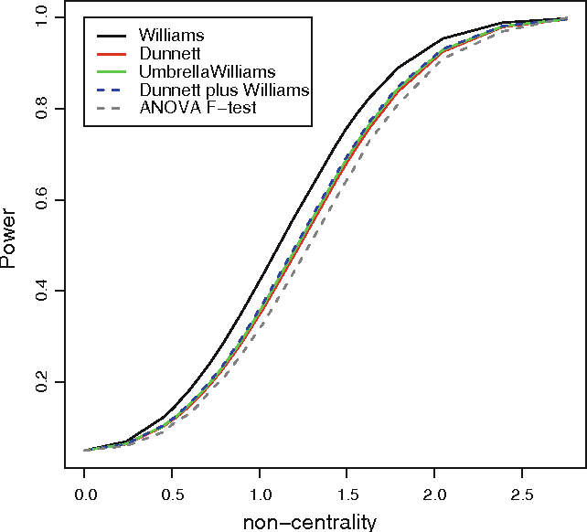 Fig. 1 Power curves of the ANOVA F test, Dunnett test, Williams test, Dunnett plus Williams test and the Umbrella-protected Williams test