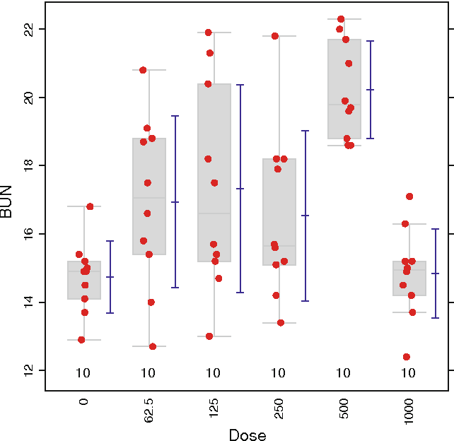 Fig. 2 Blood urea nitrogen content endpoint in sodium dichromate dihydrate study. The bars at the side of the boxplots show the mean and standard deviation