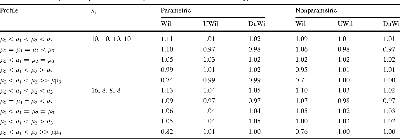 Table 1 Power comparison of parametric and nonparametric tests: ratios to Dunnett-type test