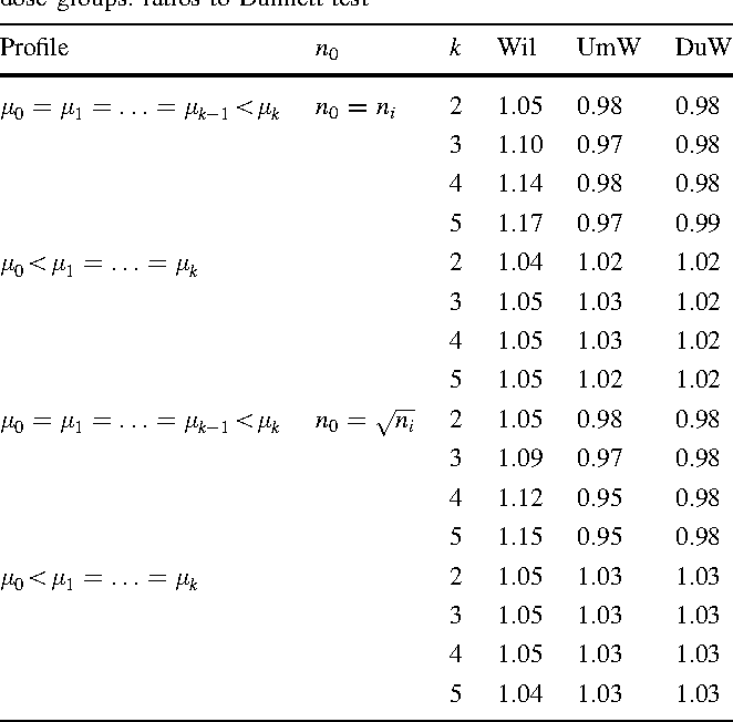 Table 2 Power comparison of parametric tests for designs with 2–5 dose groups: ratios to Dunnett test