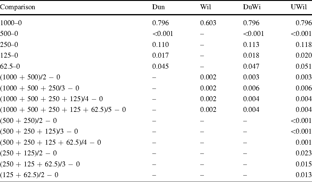 Table 3 Evaluating the blood urea nitrogen example by Dun, Wil, DuWi, UWil