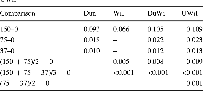 Table 6 Evaluating the poly-3 proportions by Dun, Wil, DuWi, UWil