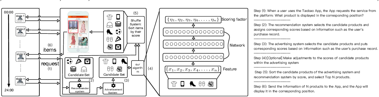 Figure 1 for Learning to Advertise with Adaptive Exposure via Constrained Two-Level Reinforcement Learning