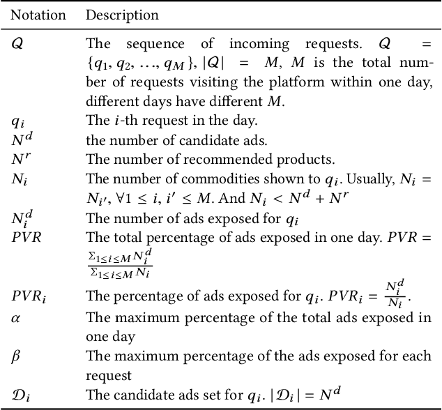 Figure 2 for Learning to Advertise with Adaptive Exposure via Constrained Two-Level Reinforcement Learning