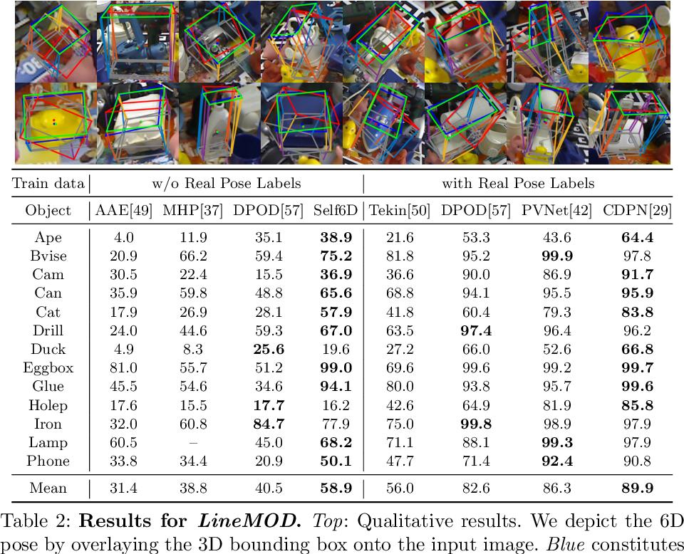 Figure 4 for Self6D: Self-Supervised Monocular 6D Object Pose Estimation