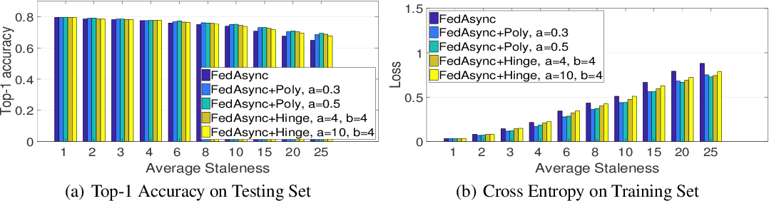 Figure 4 for Asynchronous Federated Optimization
