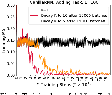 Figure 1 for RNN Training along Locally Optimal Trajectories via Frank-Wolfe Algorithm