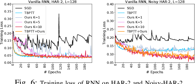 Figure 4 for RNN Training along Locally Optimal Trajectories via Frank-Wolfe Algorithm
