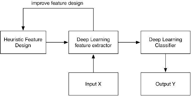 Figure 1 for Learning Filter Banks Using Deep Learning For Acoustic Signals