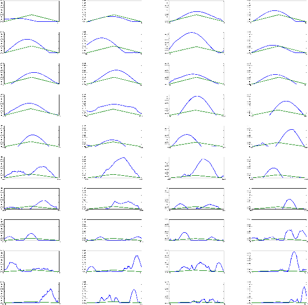 Figure 4 for Learning Filter Banks Using Deep Learning For Acoustic Signals