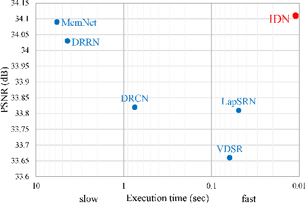 Figure 1 for Fast and Accurate Single Image Super-Resolution via Information Distillation Network