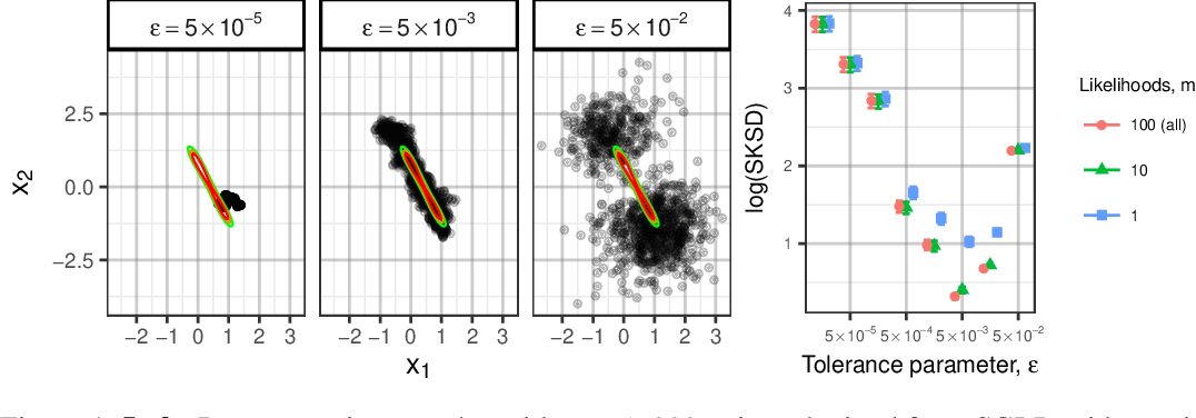 Figure 1 for Stochastic Stein Discrepancies
