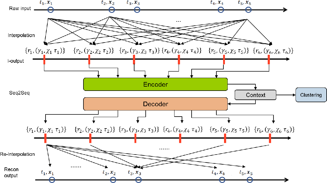 Figure 3 for Application of Deep Interpolation Network for Clustering of Physiologic Time Series