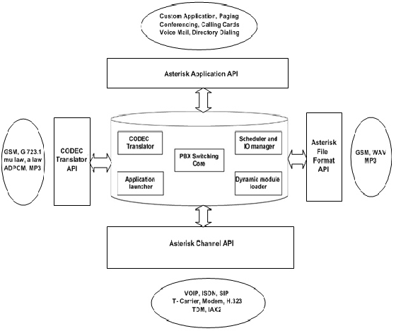 Figure 1 from ASR System Integration with Asterisk for SIP