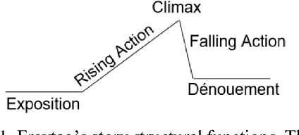 Figure 1 for Annotating High-Level Structures of Short Stories and Personal Anecdotes