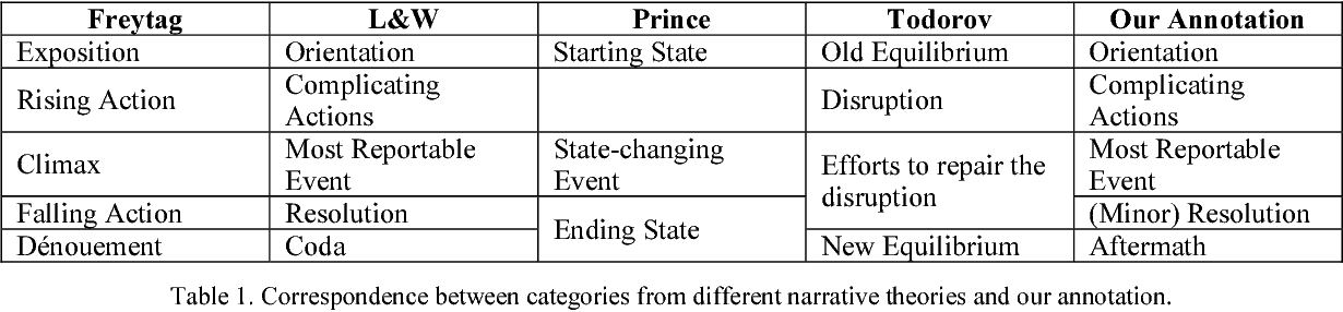 Figure 2 for Annotating High-Level Structures of Short Stories and Personal Anecdotes