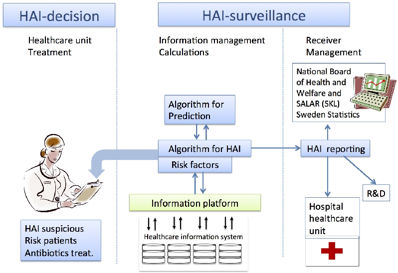 Figure 1 from HEALTH BANK - A Workbench for Data Science