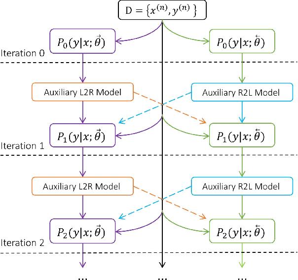 Figure 2 for Regularizing Neural Machine Translation by Target-bidirectional Agreement