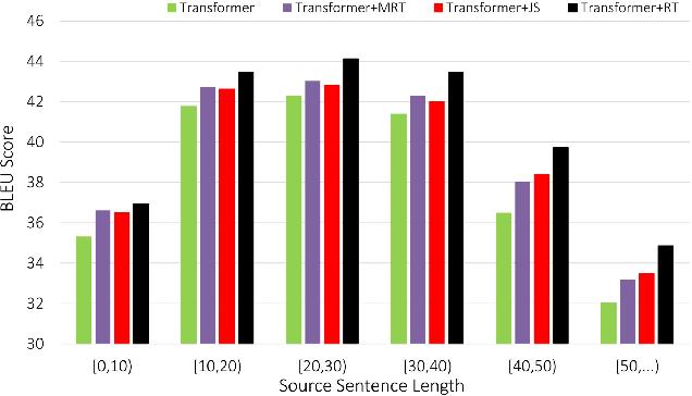 Figure 4 for Regularizing Neural Machine Translation by Target-bidirectional Agreement