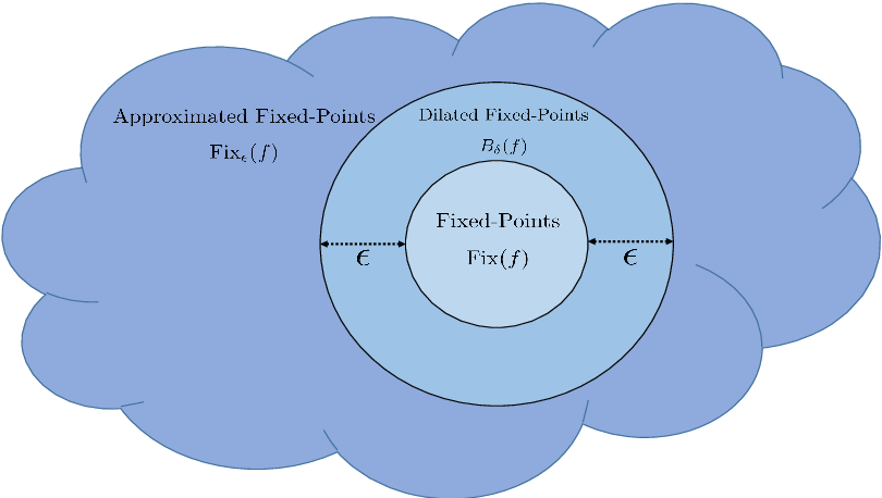 Figure 2 for Regularization by Denoising via Fixed-Point Projection (RED-PRO)