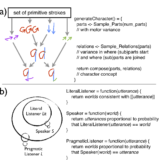 Figure 2 for Applying Probabilistic Programming to Affective Computing
