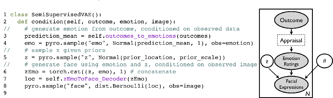 Figure 4 for Applying Probabilistic Programming to Affective Computing
