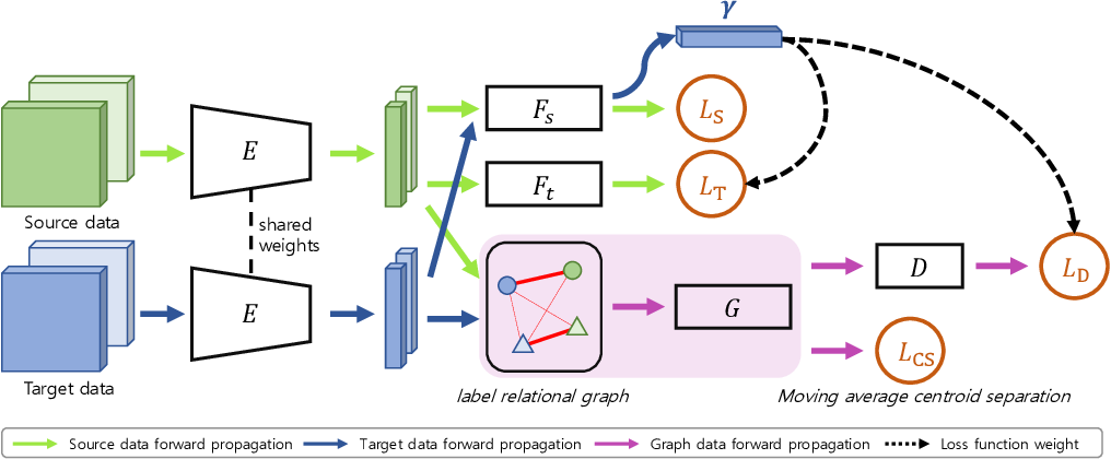 Figure 3 for Partial Domain Adaptation Using Graph Convolutional Networks