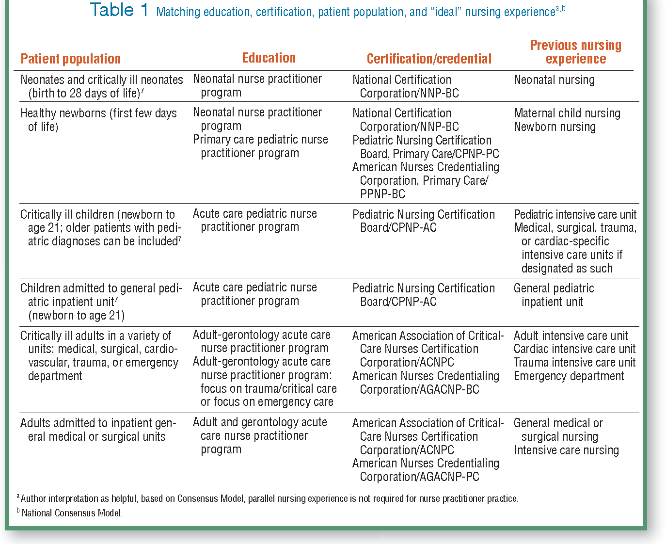Hiring Appropriate Providers For Different Populations Acute Care
