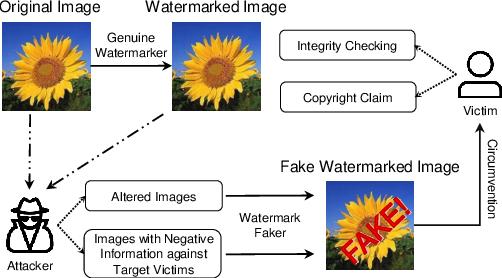 Figure 1 for Watermark Faker: Towards Forgery of Digital Image Watermarking