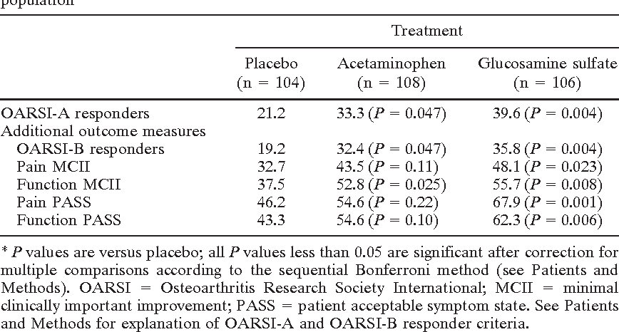 an analysis of osteoarthritis and its treatment with glucosamine sulfate