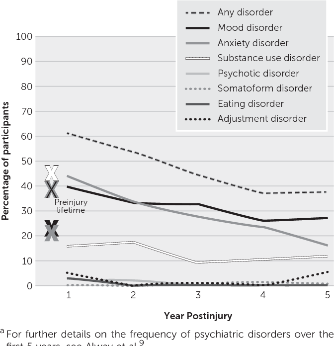 Epidemiology and Natural History of Psychiatric Disorders After TBI