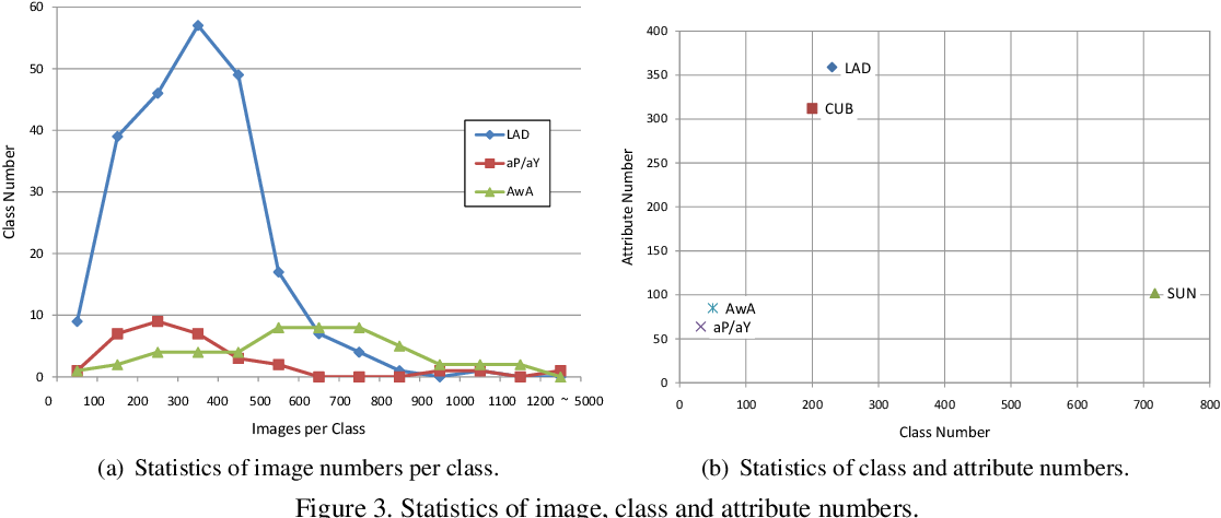 Figure 4 for A Large-scale Attribute Dataset for Zero-shot Learning