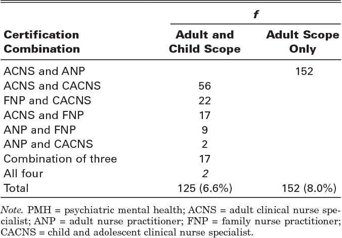National survey of psychiatric mental health advanced practice