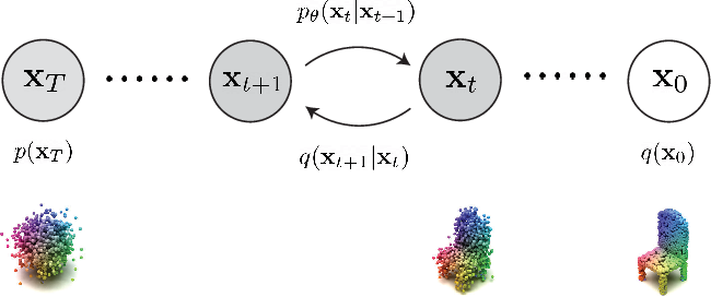 Figure 2 for 3D Shape Generation and Completion through Point-Voxel Diffusion