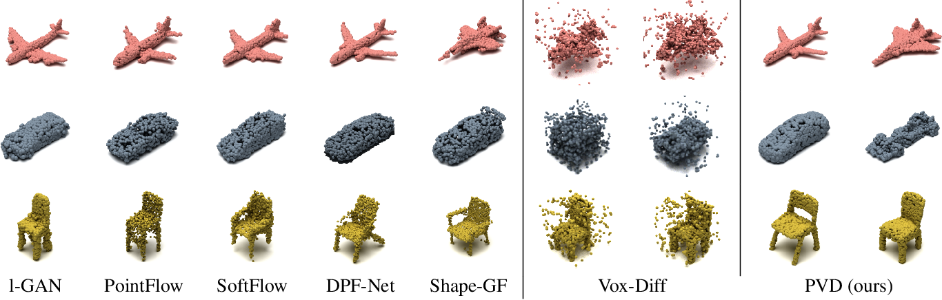 Figure 4 for 3D Shape Generation and Completion through Point-Voxel Diffusion