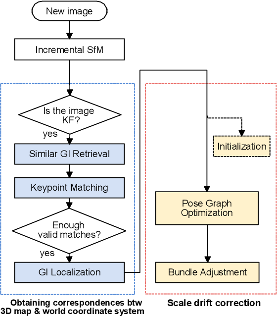Figure 1 for Scale Drift Correction of Camera Geo-Localization using Geo-Tagged Images